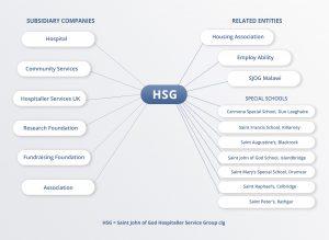 HSG_Org_Chart2